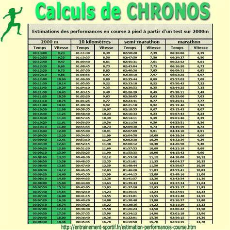 tapis de course combien de temps pour maigrir les temps en course 224 pied comment les pr 233 voir simple