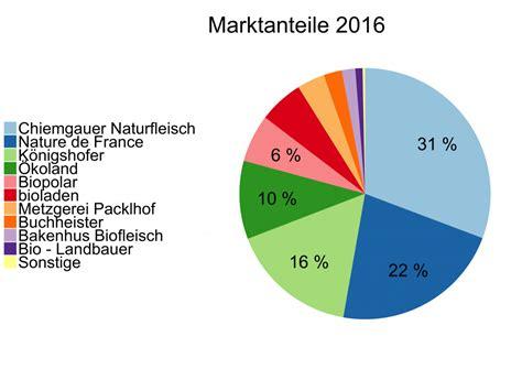 Hersteller Deutschland by Marktmeinungmensch Studien Marktanalysen Zum Absatz