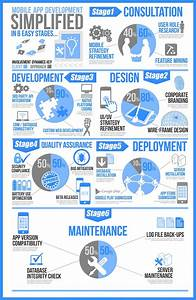 How do mobile apps develop? | Money Making Opportunities ...