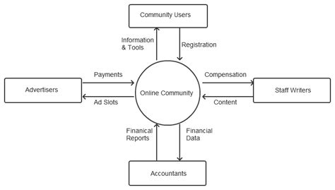 context analysis template what is a context diagram and what are the benefits of creating one gt business analyst