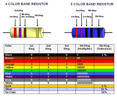 resistor color bands resistors with 5 colour bands electronics forum