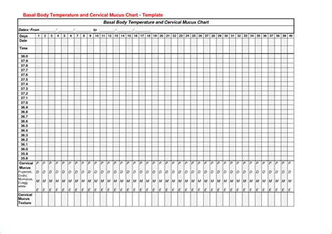 Basal Temperature Chart Template by Basal Temperature Chart Questionnaire Template