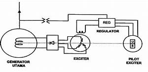 Diagram Sistem Eksitasi Tanpa Sikat  Brushless Excitation  2