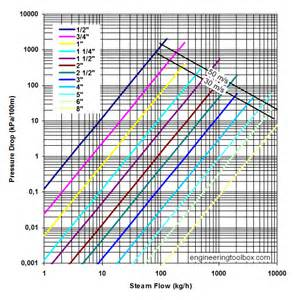 Pipe Pressure Drop Chart