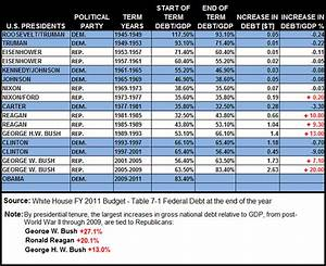 Presidential Vacation Comparison Chart Who Ran Up The National Debt Humboldt County Democrats