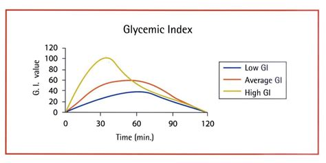 glycemic index  glycemic load diets dr sarah brewer