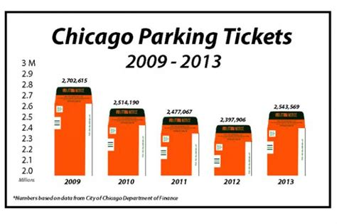 chicago light ticket more parking tickets issued in 2013 with more officers on