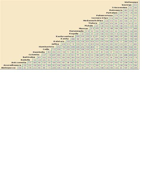 Sri Lankan Badu Numbers Nuwara Eliya