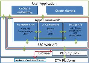 Smart Tv Architecture On Tizen Showing The Component To