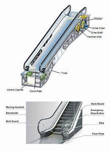 Elevators Parts   Escalator Part Manufacturer