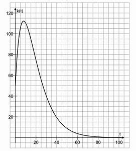 Abi Durchschnitt Berechnen : abi 2015 analysis aufgabe 1 gk mathe abitur hessen learnattack ~ Themetempest.com Abrechnung