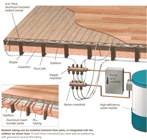 hydronic radiant floor heating supplies hydronic systems greenbuildingadvisor