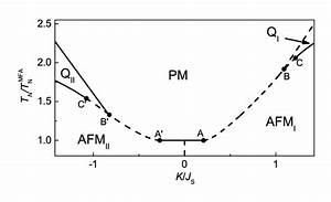 Mfa Phase Diagram For The J 1