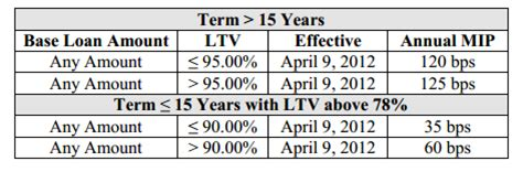 Like with fha loans, you can roll the upfront portion of the insurance premium into your mortgage instead of paying it out of pocket, but doing so increases. Don't Delay: FHA Mortgage Insurance set to increase (again) for FHA Jumbos on June 11, 2012