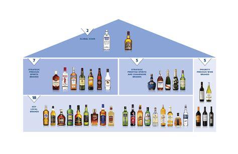 siege social pernod ricard pernod ricard pernod ricard republic