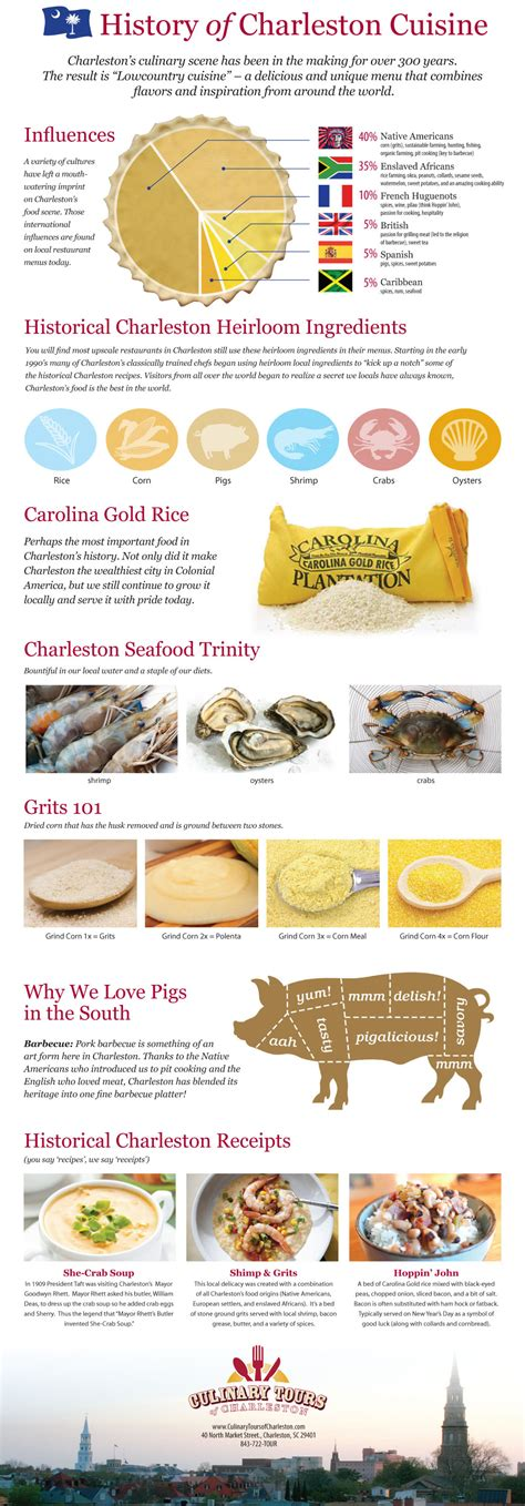 the history of cuisine history of charleston cuisine infographic by culinary