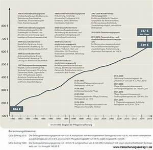Freiwillige Gesetzliche Krankenversicherung Beitrag Berechnen : jahresarbeitsentgeltgrenze 2017 2018 berschreitung der versicherungspflichtgrenze 2017 ~ Themetempest.com Abrechnung