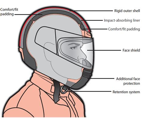 Ultimate Guide To Motorcycle Helmets