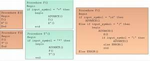 Recursive Descent Parser In Compiler Design