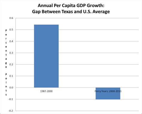 bureau for research and economic analysis of development perry 39 s growth failure in beat the press blogs