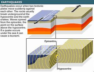 What is an earthquake, and why do they happen? | ellaworme