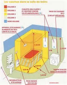 Volume Baignoire Eau by Fiche Savoir Qu Est Ce Qu Une Salle D Eau Le Guide