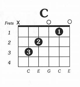1000  Images About C Major Guitar Chord On Pinterest