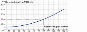Exponentielles Wachstum Wachstumsfaktor Berechnen : ablesen der wertepaare von funktionen ~ Themetempest.com Abrechnung