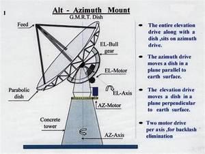 Servo System For Gmrt Antennas  U2014 National Centre For Radio