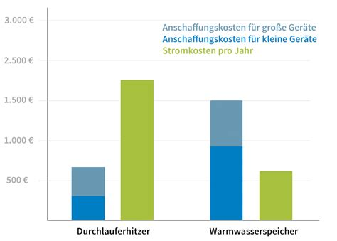 Warmwasserspeicher Oder Durchlauferhitzer by Kostenvergleich Warmwasserspeicher Oder Durchlauferhitzer
