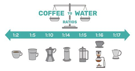 If you have 1g of coffee and 1g of water, the ratio of coffee to water is 1:1. Best Way To Make Coffee at Home: Discover Your Inner Barista - Coffee Home Direct