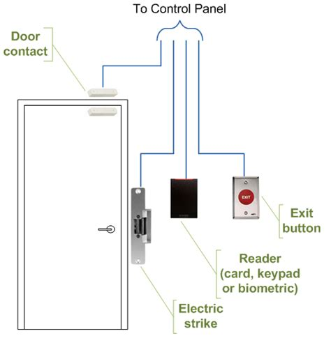 File:Access control door wiring.png   Wikimedia Commons