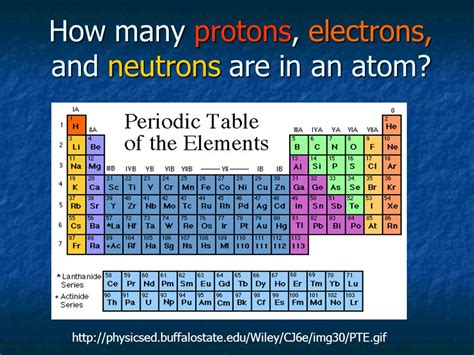 The Number Of Protons In An Atom Is Called Its by How Many Protons Electrons And Neutrons Are In An Atom