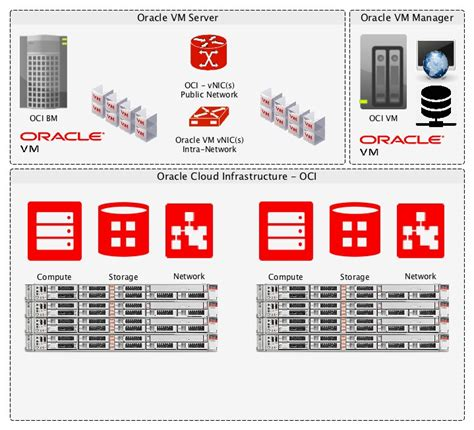 bring  oracle vm workloads  oracle cloud