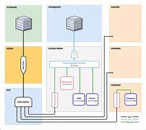 Moca Network Setup