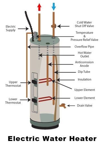 How Turn Gas Water Heater Into Electric