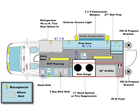 Share that you plan on opening a mobile coffee cart business and ask what is required. FLOOR LAYOUTS | Truck design, Food truck design, Food ...