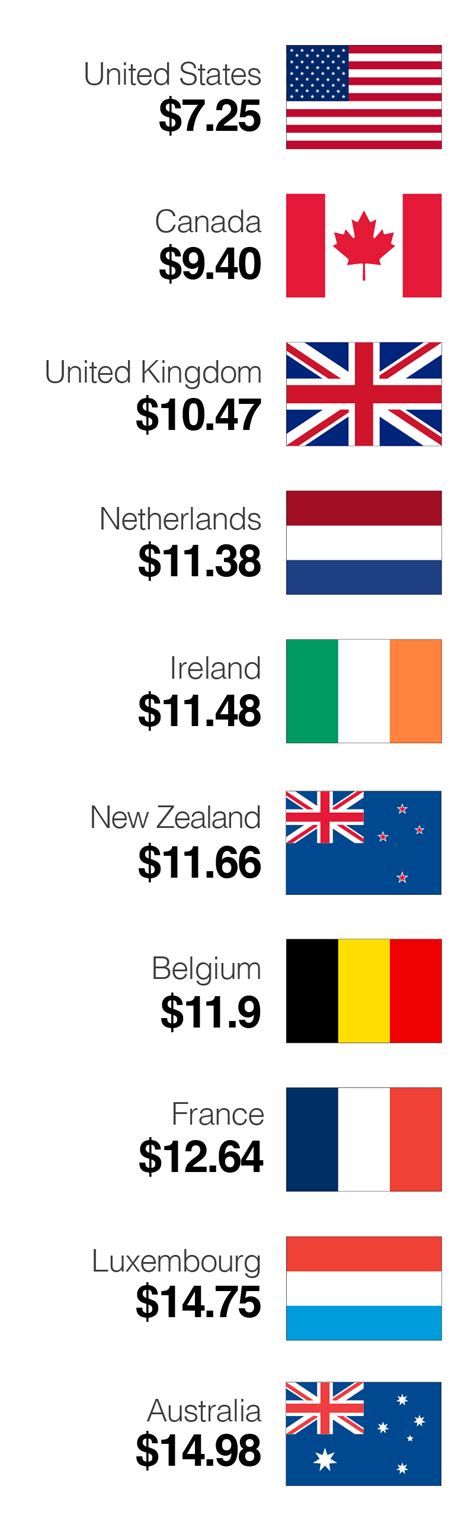 countries  higher wages   cnnmoney