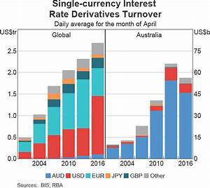 Depreciation Rate Chart Developments In Foreign Exchange And Otc Derivatives