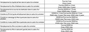 Entretien Citroen C3 Courroie Distribution : courroie de distribution c4 picasso 1 6 hdi 110 courroie distribution c4 picasso moteur citroen ~ Medecine-chirurgie-esthetiques.com Avis de Voitures