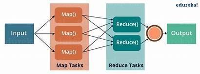 Mapreduce Tutorial Example Edureka Hadoop Anatomy Apache