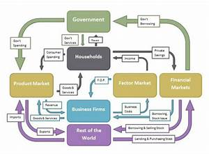 31 A Circular Flow Diagram Is A Model That