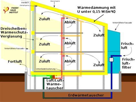 Passive Kuehlung Temperierte Raeume Ohne Klimaanlage by Die Zentrale Oder Dezentrale L 252 Ftungsanlage Bau Fachwissen