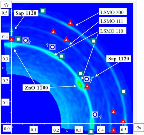 High Resolution Ray Diffraction Analyses Mno