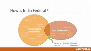 Of Federalism