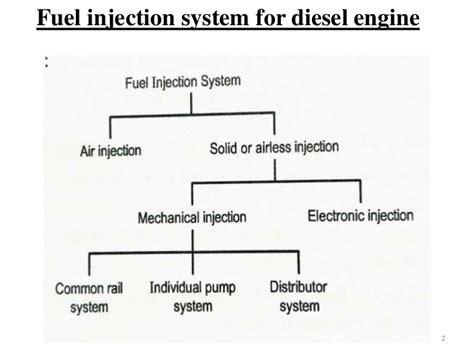Types Of Fuel Injection Systems In Ci Engines