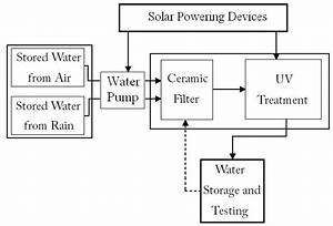 Block Diagram Of The Water Treatment System