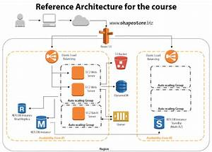 Pluralsight Course On  U201carchitecting Highly Available
