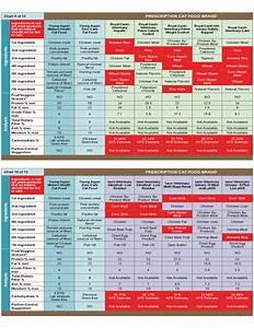 Prescription Cat Food Comparison Chart Free Download
