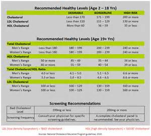 cholesterol levels chart diabetes inc
